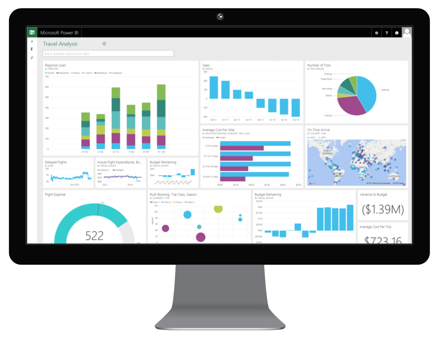 Microsoft Power BI Brigade voor ERP, CRM Databases